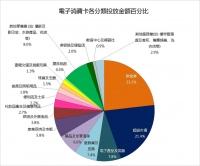 消費卡數據  行業受惠排名
