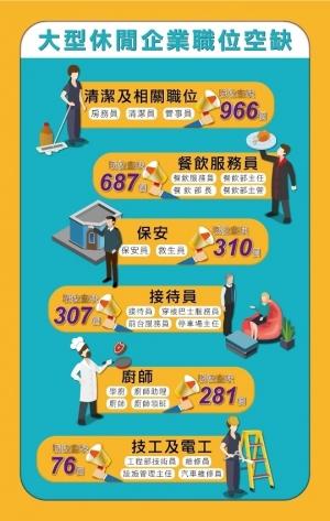 勞工局就業轉介配對2,600空缺