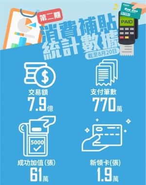 次輪消費卡首20天消費額近8億