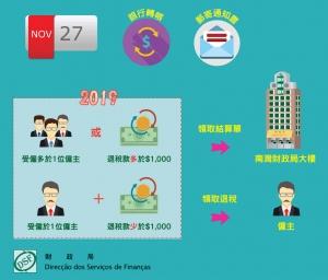 2019年度職業稅退稅開始