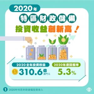 去年特區財政儲備投資收益創新高達310.6億