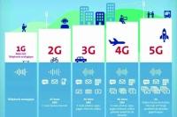 5G將來!