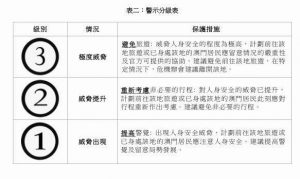 旅遊警示分3級下月實施