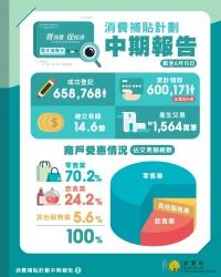 """""""消費補貼計劃""""中期報告 個半月交易額14.6億"""